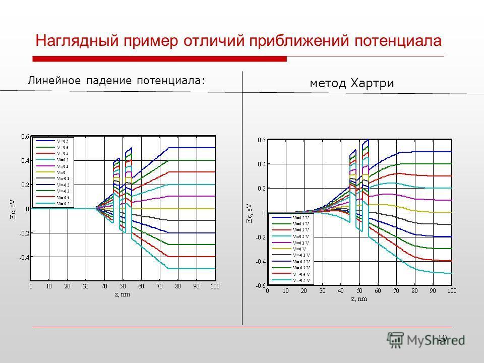 Наглядный пример отличий приближений потенциала Линейное падение потенциала: 10 метод Хартри