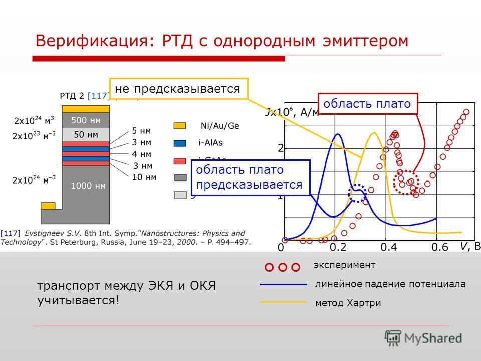 Верификация: РТД с однородным эмиттером эксперимент линейное падение потенциала метод Хартри область плато предсказывается область плато не предсказывается транспорт между ЭКЯ и ОКЯ учитывается!