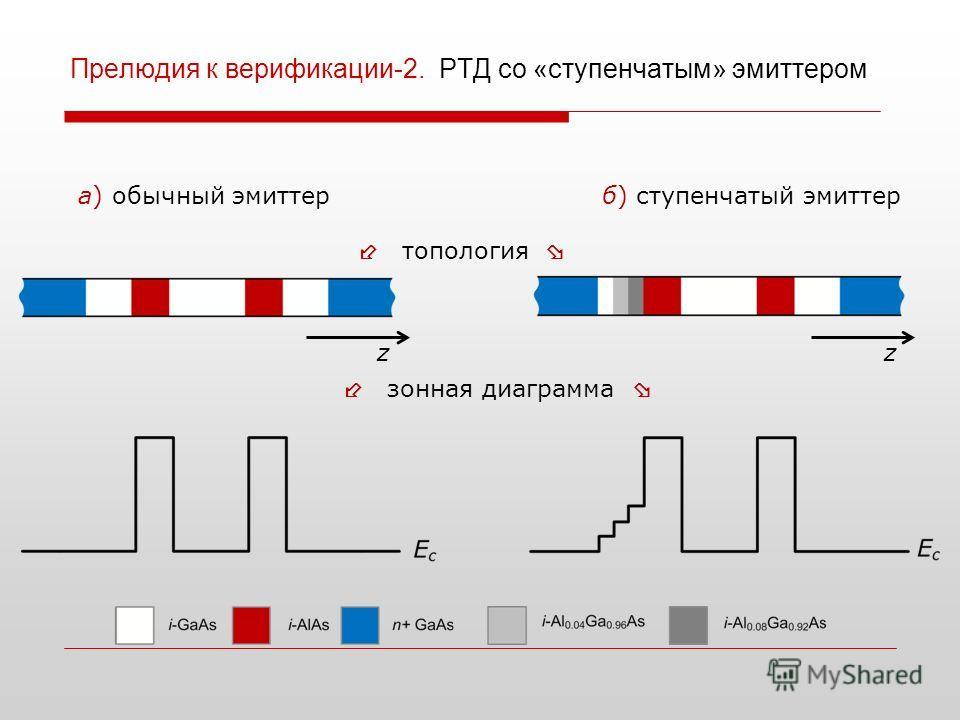 Прелюдия к верификации-2. РТД со «ступенчатым» эмиттером а) обычный эмиттерб) ступенчатый эмиттер топология зонная диаграмма zz