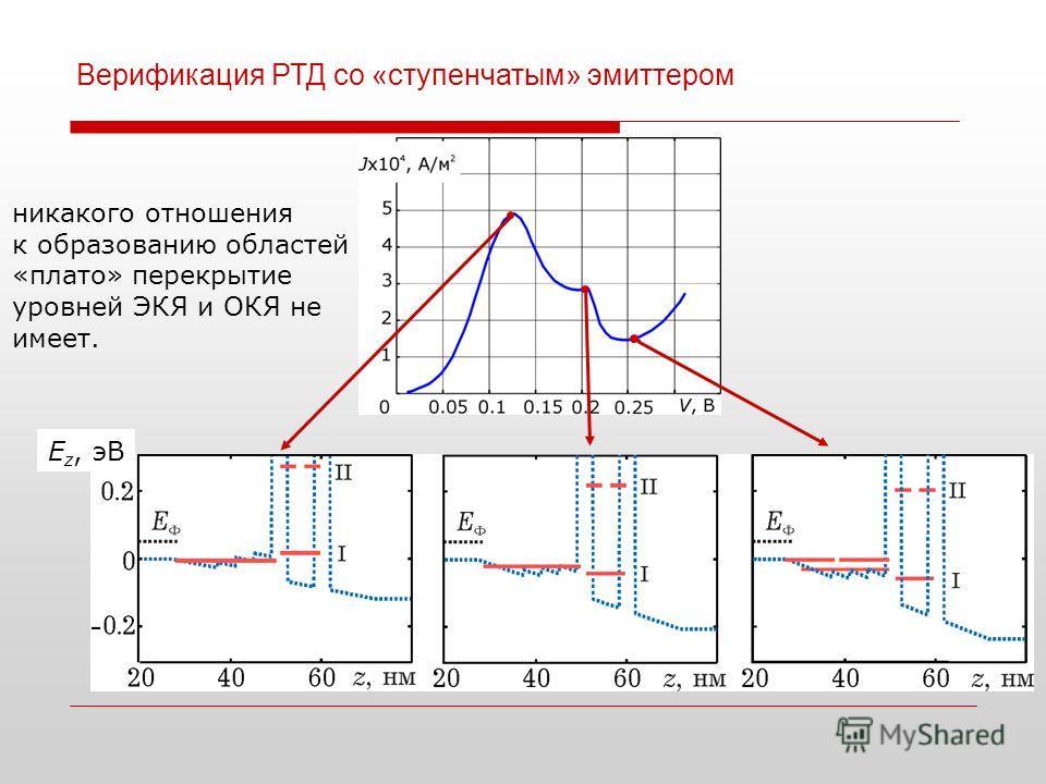 E z, эВ Верификация РТД со «ступенчатым» эмиттером никакого отношения к образованию областей «плато» перекрытие уровней ЭКЯ и ОКЯ не имеет.