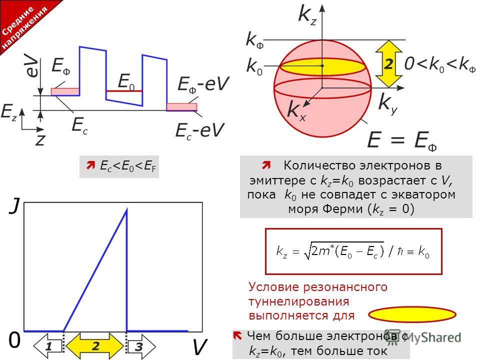 5 Resonant-tunneling diode: principle of operation Средние напряжения E c