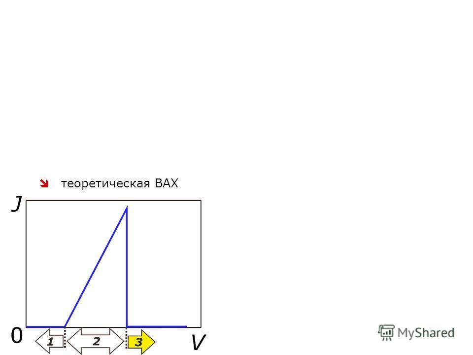6 Высокое напряжение E 0  нет тока k 0 становится мнимым ни один электрон из ЗП не удовлетворяет условию резонансного туннелирования высокое напряжение экспериментальная ВАХ теоретическая ВАХ