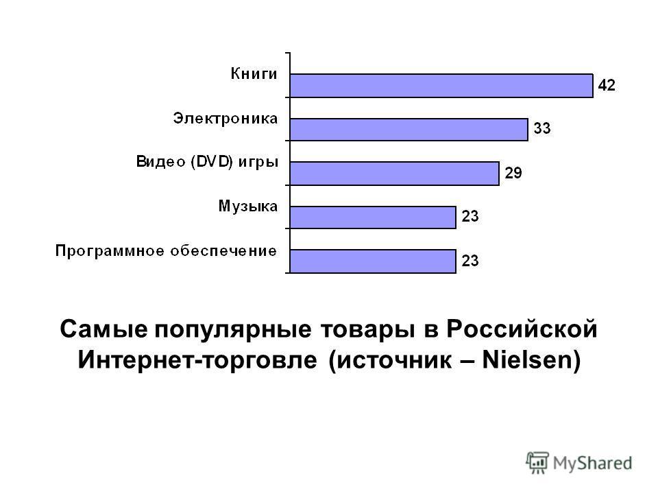 Самые популярные товары в Российской Интернет-торговле (источник – Nielsen)