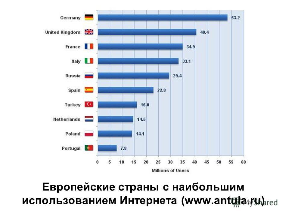 Европейские страны с наибольшим использованием Интернета (www.antula.ru)