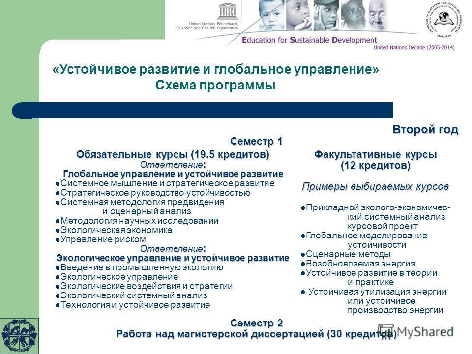 «Устойчивое развитие и глобальное управление» Схема программы Второй год Семестр 1 Семестр 2 Работа над магистерской диссертацией (30 кредитов) Обязательные курсы (19.5 кредитов) Ответвление: Глобальное управление и устойчивое развитие Системное мышл