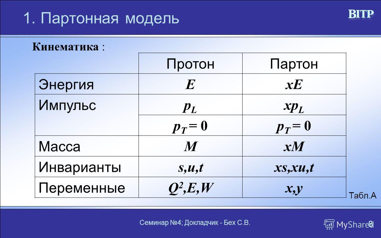 Семинар 4; Докладчик - Бех С.В. 8 1.Партонная модель Кинематика : ПротонПартон Энергия ExE Импульс pLpL xp L p T = 0 Масса MxM Инварианты s,u,txs,xu,t Переменные Q 2,E,Wx,y Табл.А