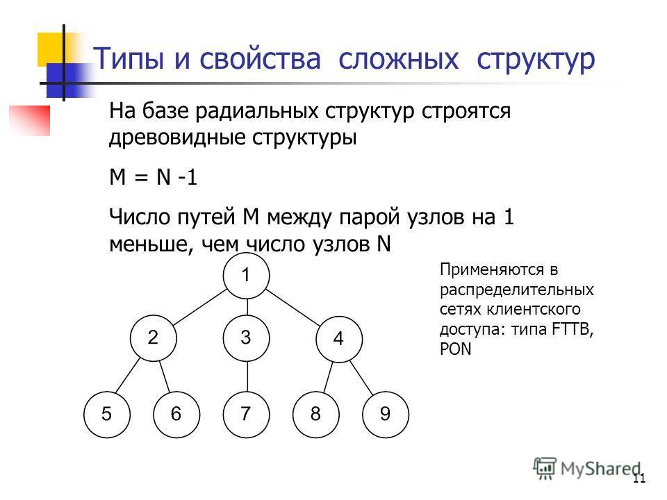 11 Типы и свойства сложных структур На базе радиальных структур строятся древовидные структуры M = N -1 Число путей M между парой узлов на 1 меньше, чем число узлов N Применяются в распределительных сетях клиентского доступа: типа FTTB, PON