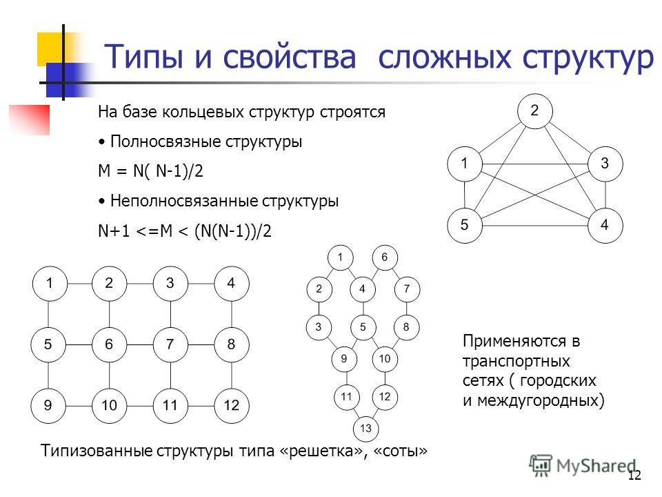 12 Типы и свойства сложных структур На базе кольцевых структур строятся Полносвязные структуры M = N( N-1)/2 Неполносвязанные структуры N+1