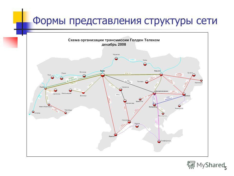 5 Формы представления структуры сети