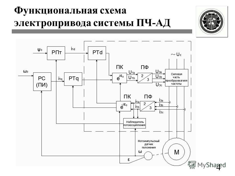 4 Функциональная схема электропривода системы ПЧ-АД