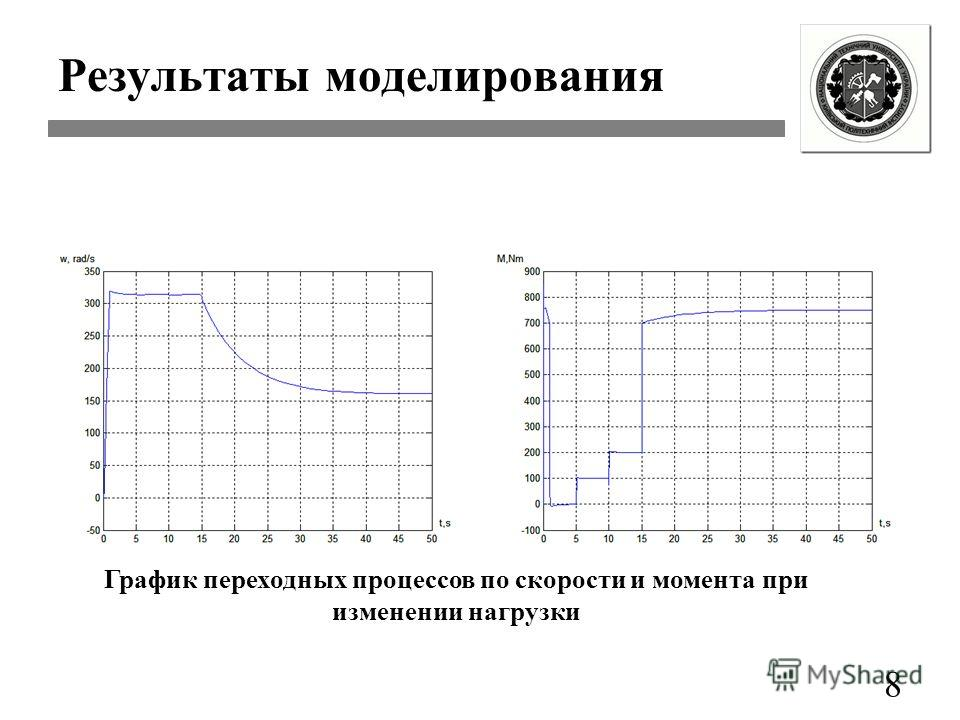Результаты моделирования 8 График переходных процессов по скорости и момента при изменении нагрузки