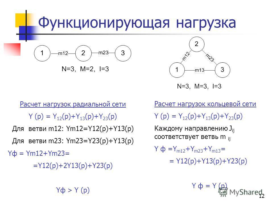 12 Функционирующая нагрузка Расчет нагрузок радиальной сети Y (p) = Y 12 (p)+Y 13 (p)+Y 23 (p) Для ветви m12: Ym12=Y12(p)+Y13(p) Для ветви m23: Ym23=Y23(p)+Y13(p) Yф = Ym12+Ym23= =Y12(p)+2Y13(p)+Y23(p) Yф > Y (p) Расчет нагрузок кольцевой сети Y (p)