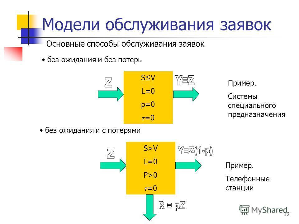 11 Модели обслуживания заявок Параметры модели число абонентов - S число направлений связи – I число обслуживающих приборов – V число мест для ожидания обслуживания – L допустимая вероятность отказа в обслуживании из-за занятости системы обслуживания