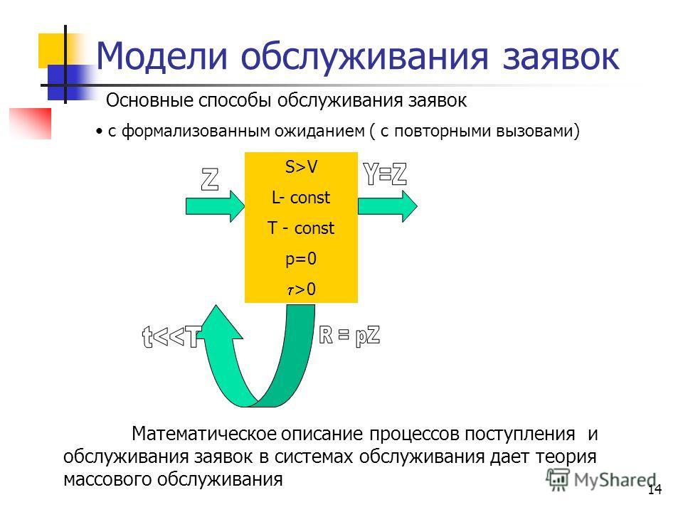 13 Модели обслуживания заявок Основные способы обслуживания заявок S>V L= p=0 >0 S>V L< S P>0 >0 с ожиданием и без ограничения длины очереди с ожиданием и с ограничением длины очереди ( времени нахождения в очереди) Системы передачи сообщений с практ