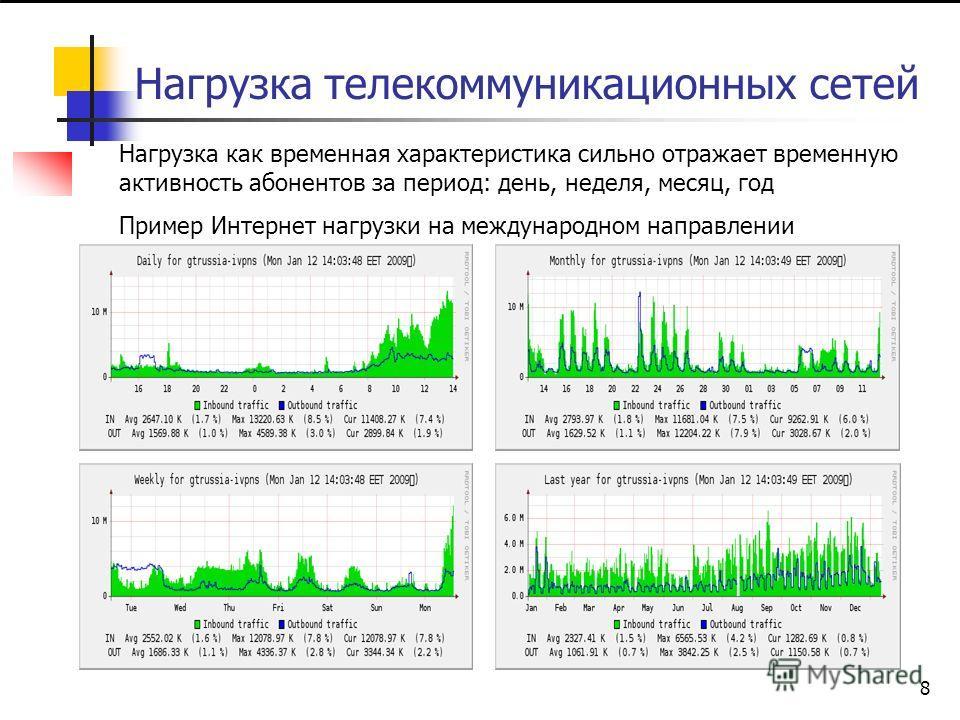 7 Нагрузка телекоммуникационных сетей Анализ изменений нагрузки показывает, что нагрузка на обслуживающие системы имеет зависимость от времени суток ( это очевидно, т.к. конечными источниками заявок в основном являются люди ) Период суток, равный 1 ч