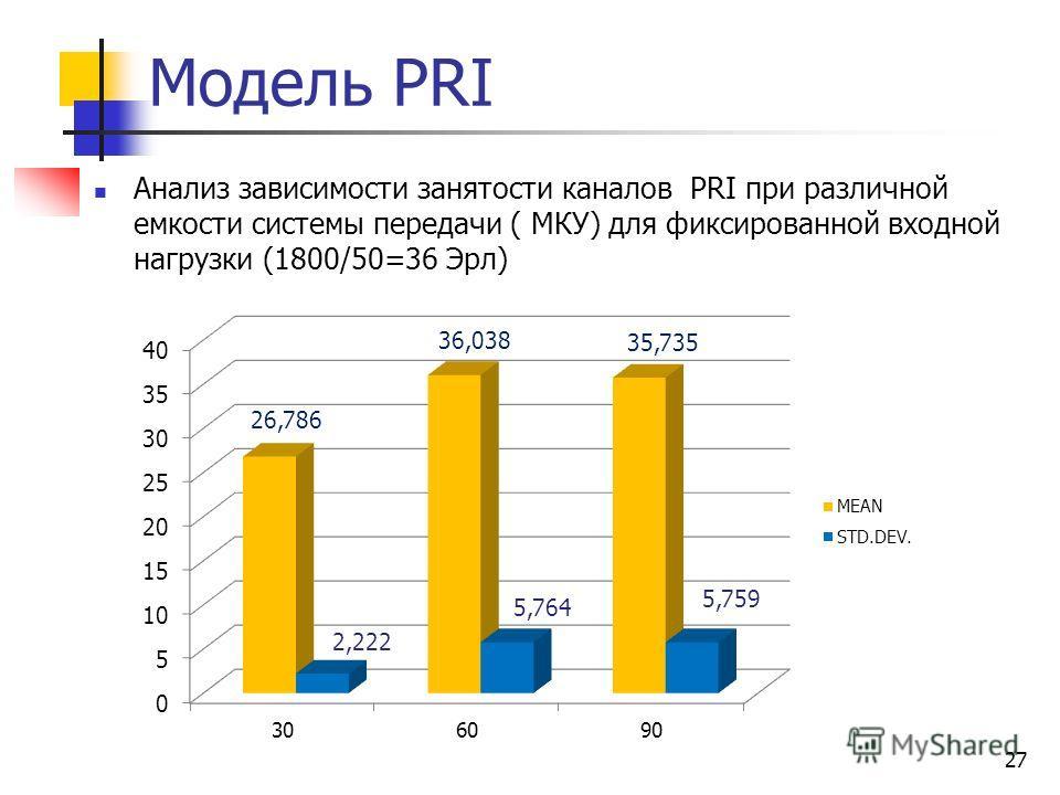 Модель PRI 27 Анализ зависимости занятости каналов PRI при различной емкости системы передачи ( МКУ) для фиксированной входной нагрузки (1800/50=36 Эрл)
