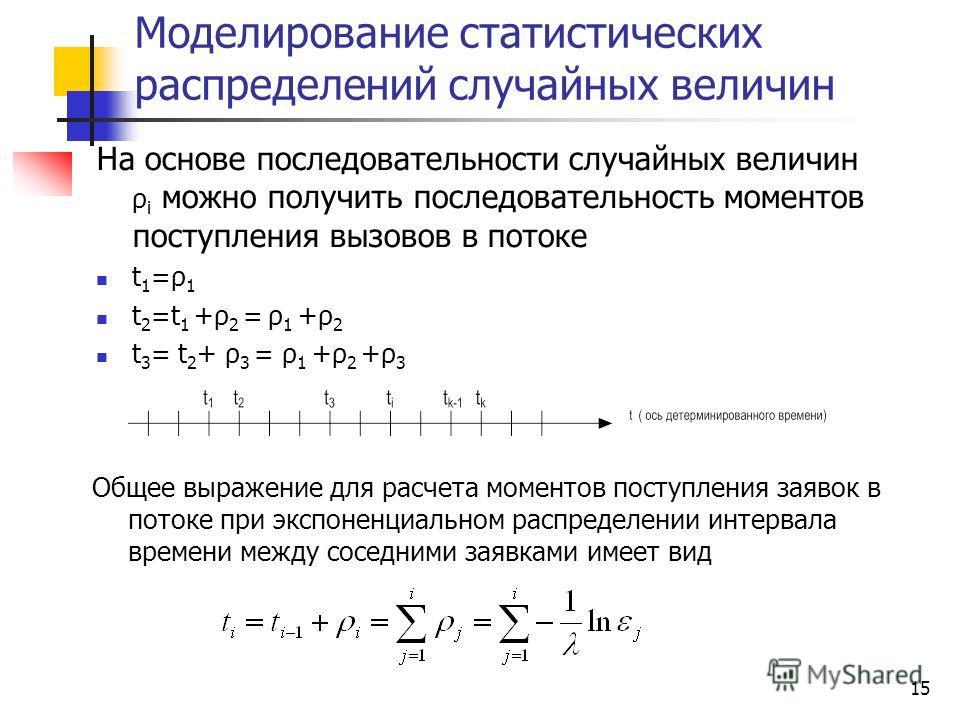 15 Моделирование статистических распределений случайных величин На основе последовательности случайных величин ρ i можно получить последовательность моментов поступления вызовов в потоке t 1 =ρ 1 t 2 =t 1 +ρ 2 = ρ 1 +ρ 2 t 3 = t 2 + ρ 3 = ρ 1 +ρ 2 +ρ