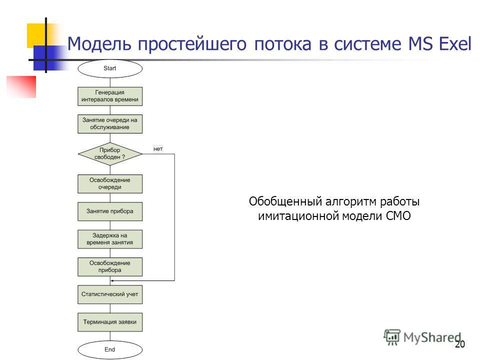 20 Модель простейшего потока в системе MS Exel Обобщенный алгоритм работы имитационной модели СМО