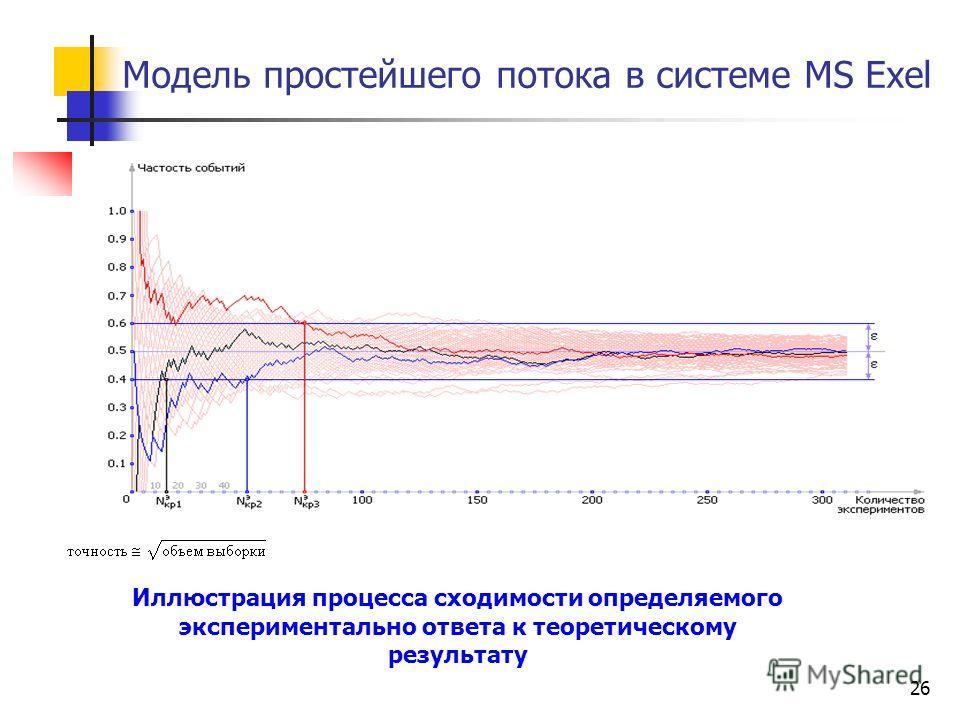 26 Модель простейшего потока в системе MS Exel Иллюстрация процесса сходимости определяемого экспериментально ответа к теоретическому результату
