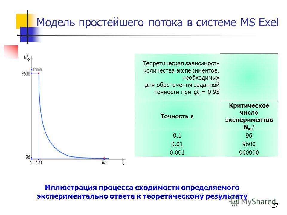 27 Модель простейшего потока в системе MS Exel Теоретическая зависимость количества экспериментов, необходимых для обеспечения заданной точности при Q F = 0.95 Точность ε Критическое число экспериментов N кр т 0.196 0.019600 0.001960000 Иллюстрация п