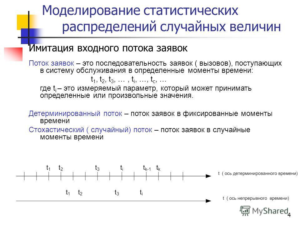 4 Моделирование статистических распределений случайных величин Имитация входного потока заявок Поток заявок – это последовательность заявок ( вызовов), поступающих в систему обслуживания в определенные моменты времени: t 1, t 2, t 3, …, t i, …, t c,