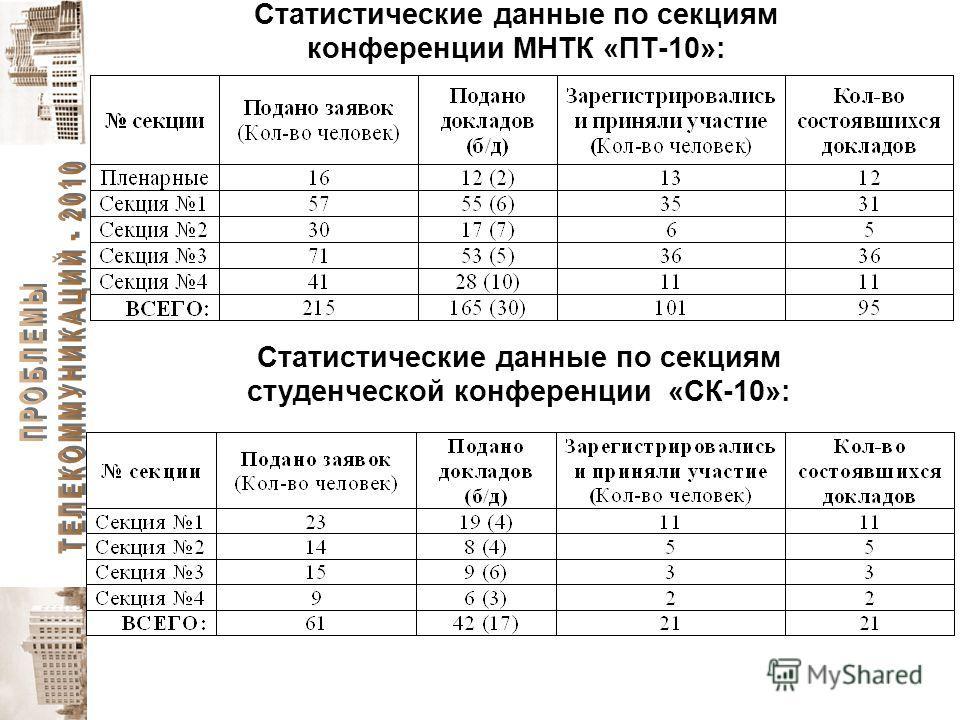 Статистические данные по секциям конференции МНТК «ПТ-10»: Статистические данные по секциям студенческой конференции «СК-10»:
