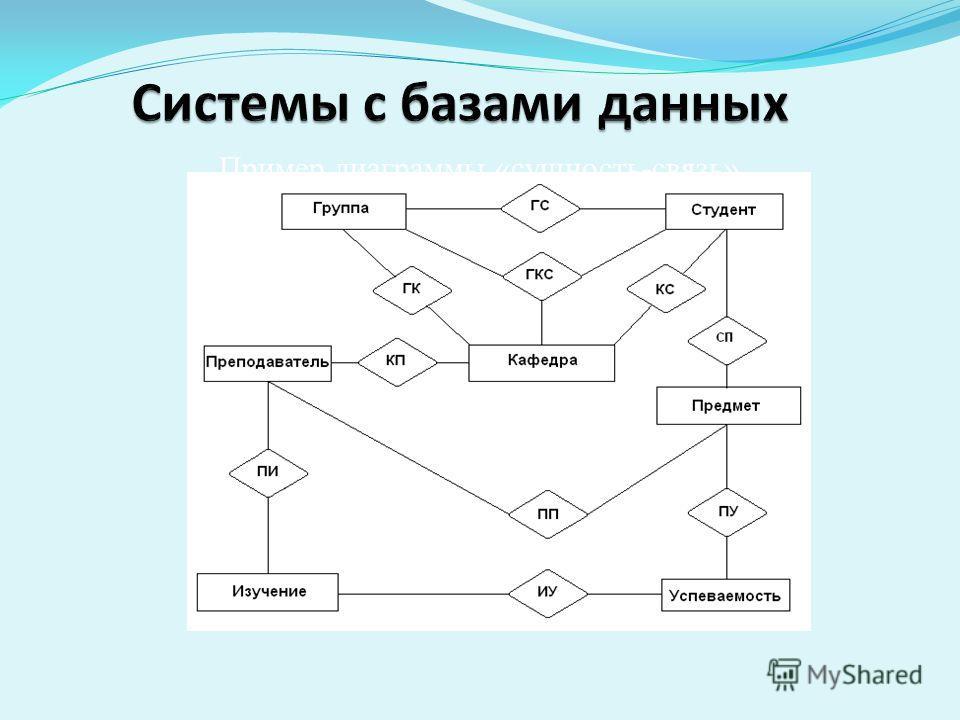 Пример диаграммы «сущность-связь»