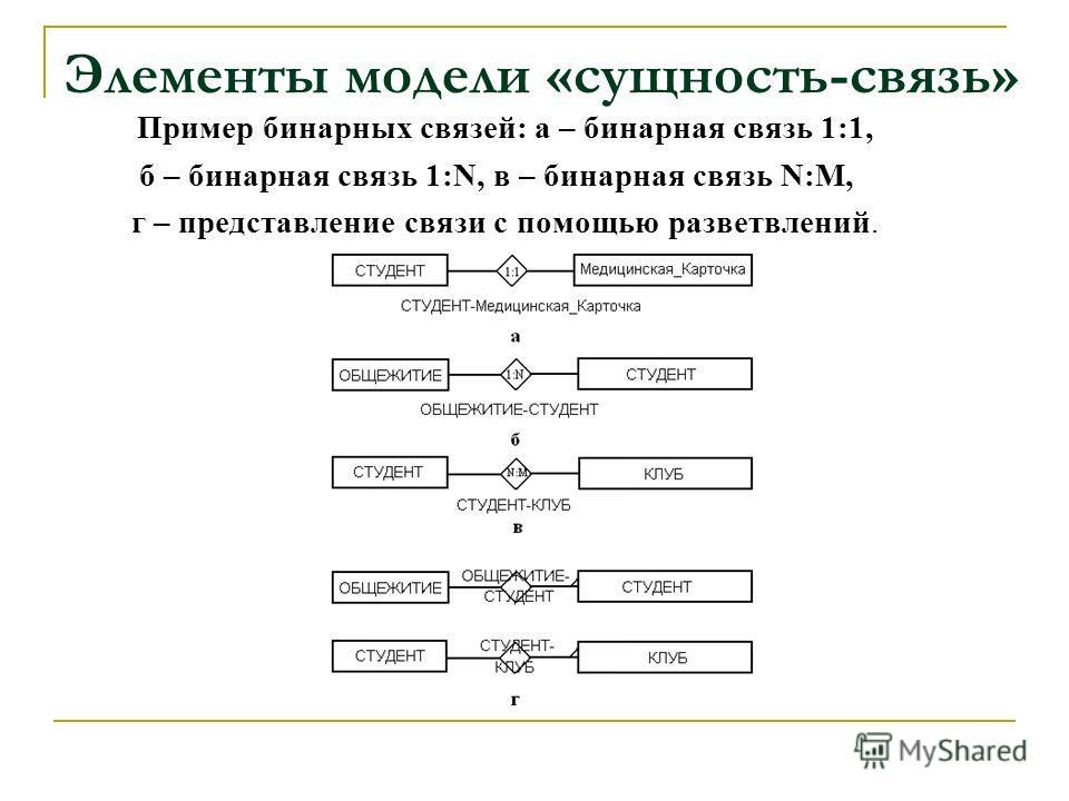 Элементы модели «сущность-связь» Пример бинарных связей: а – бинарная связь 1:1, б – бинарная связь 1:N, в – бинарная связь N:M, г – представление связи с помощью разветвлений.