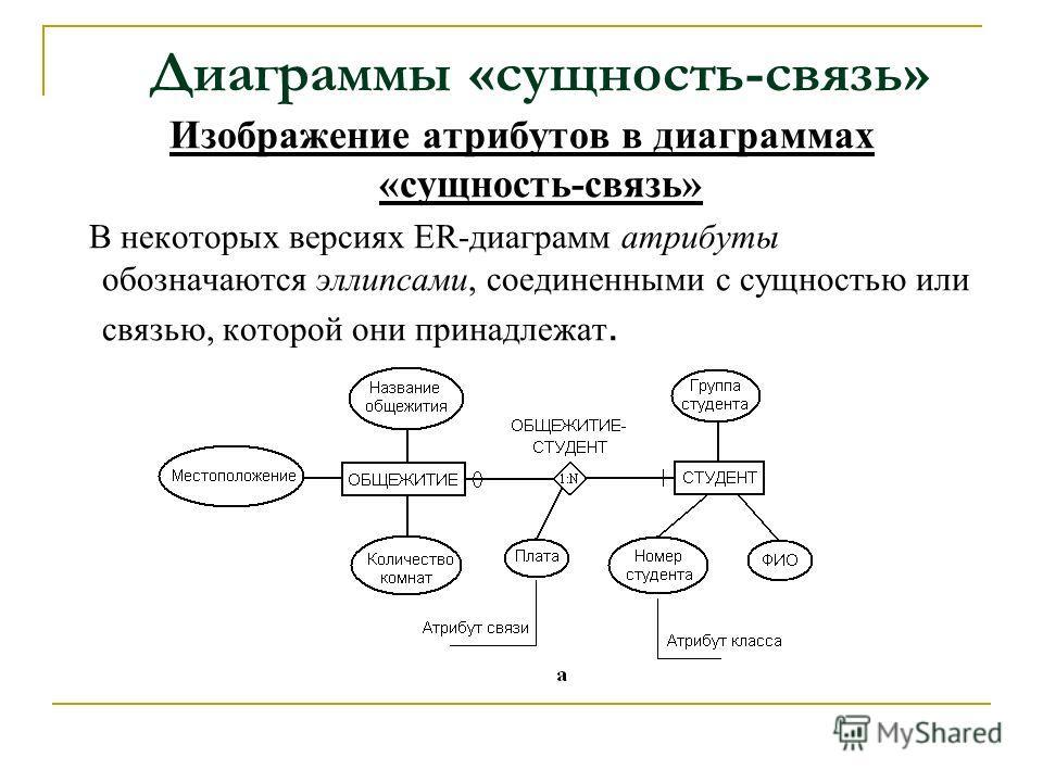 Диаграммы «сущность-связь» Изображение атрибутов в диаграммах «сущность-связь» В некоторых версиях ER-диаграмм атрибуты обозначаются эллипсами, соединенными с сущностью или связью, которой они принадлежат.