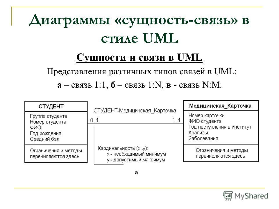 Диаграммы «сущность-связь» в стиле UML Сущности и связи в UML Представления различных типов связей в UML: а – связь 1:1, б – связь 1:N, в - связь N:M.