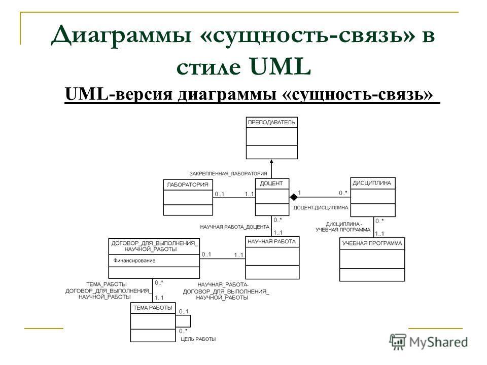 Диаграммы «сущность-связь» в стиле UML UML-версия диаграммы «сущность-связь»