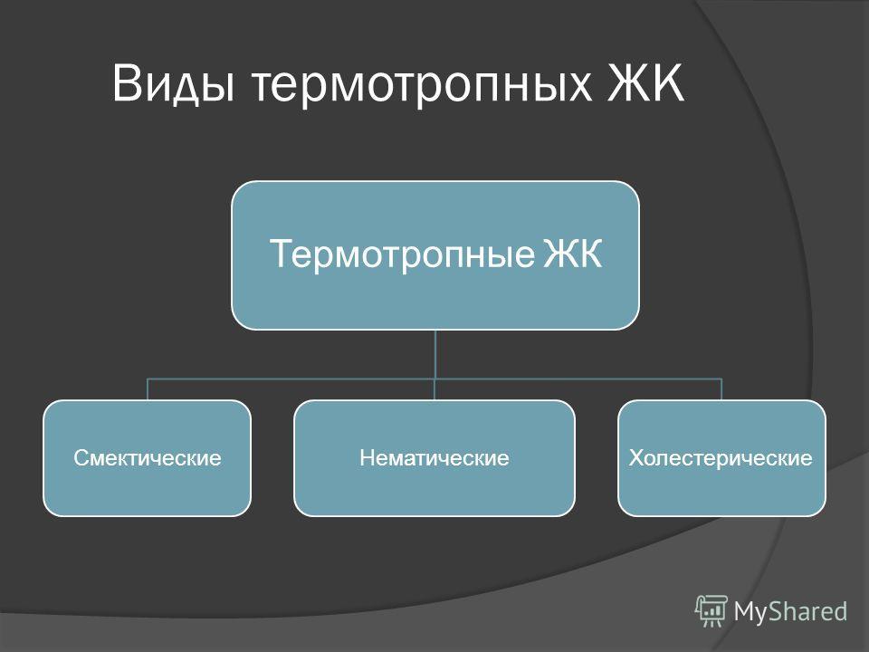 Виды термотропных ЖК Термотропные ЖК СмектическиеНематические Холестерические