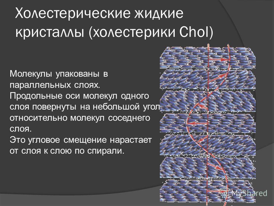 Холестерические жидкие кристаллы (холестерики Сhоl) Молекулы упакованы в параллельных слоях. Продольные оси молекул одного слоя повернуты на небольшой угол относительно молекул соседнего слоя. Это угловое смещение нарастает от слоя к слою по спирали.