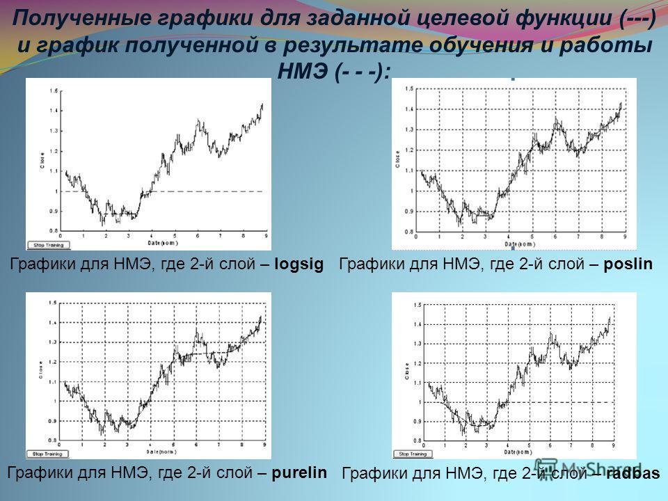 Графики для НМЭ, где 2-й слой – logsigГрафики для НМЭ, где 2-й слой – poslin Графики для НМЭ, где 2-й слой – purelin Графики для НМЭ, где 2-й слой – radbas Полученные графики для заданной целевой функции (---) и график полученной в результате обучени