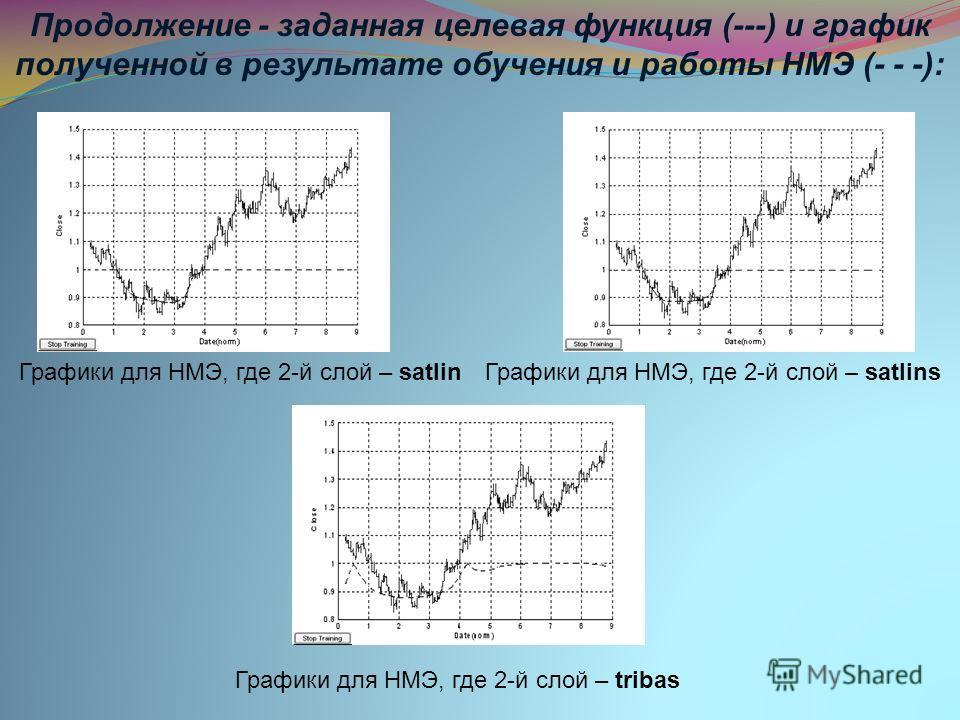 Графики для НМЭ, где 2-й слой – satlinГрафики для НМЭ, где 2-й слой – satlins Графики для НМЭ, где 2-й слой – tribas Продолжение - заданная целевая функция (---) и график полученной в результате обучения и работы НМЭ (- - -):