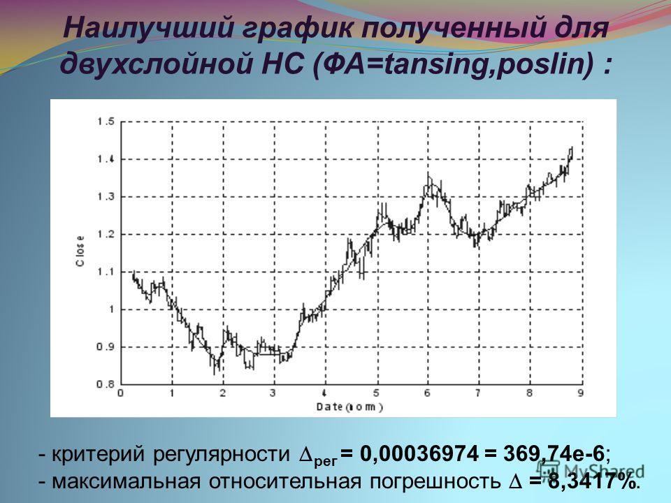 Наилучший график полученный для двухслойной НС (ФА=tansing,poslin) : - критерий регулярности рег = 0,00036974 = 369,74e-6; - максимальная относительная погрешность = 8,3417%.