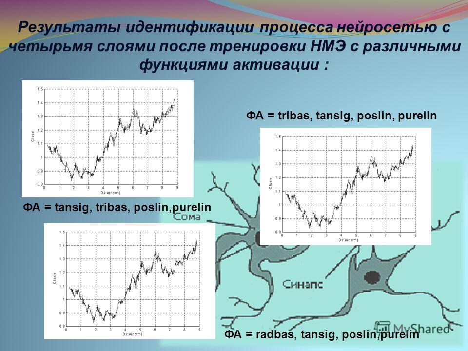 ФА = tansig, tribas, poslin,purelin ФА = tribas, tansig, poslin, purelin ФА = radbas, tansig, poslin,purelin Результаты идентификации процесса нейросетью с четырьмя слоями после тренировки НМЭ с различными функциями активации :