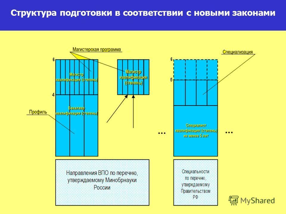 Структура подготовки в соответствии с новыми законами
