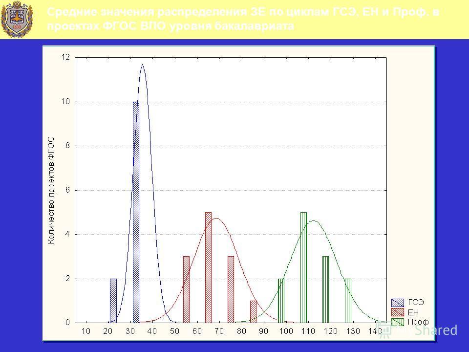 Средние значения распределения ЗЕ по циклам ГСЭ, ЕН и Проф. в проектах ФГОС ВПО уровня бакалавриата