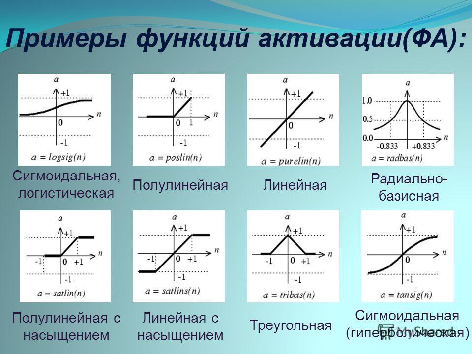 Примеры функций активации(ФА): Сигмоидальная, логистическая Полулинейная Линейная Радиально- базисная Полулинейная с насыщением Линейная с насыщением Треугольная Сигмоидальная (гиперболическая)