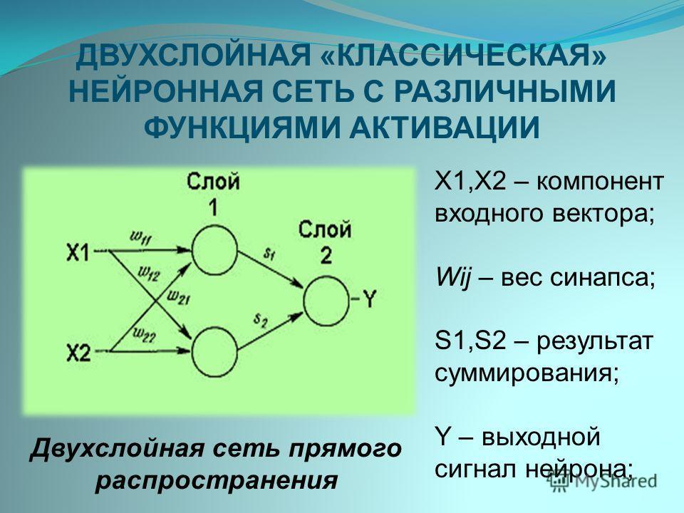 ДВУХСЛОЙНАЯ «КЛАССИЧЕСКАЯ» НЕЙРОННАЯ СЕТЬ С РАЗЛИЧНЫМИ ФУНКЦИЯМИ АКТИВАЦИИ Х1,Х2 – компонент входного вектора; Wij – вес синапса; S1,S2 – результат суммирования; Y – выходной сигнал нейрона; Двухслойная сеть прямого распространения