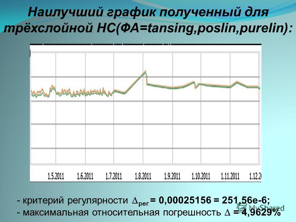 Наилучший график полученный для трёхслойной НС(ФА=tansing,poslin,purelin): - критерий регулярности рег = 0,00025156 = 251,56e-6; - максимальная относительная погрешность = 4,9629%