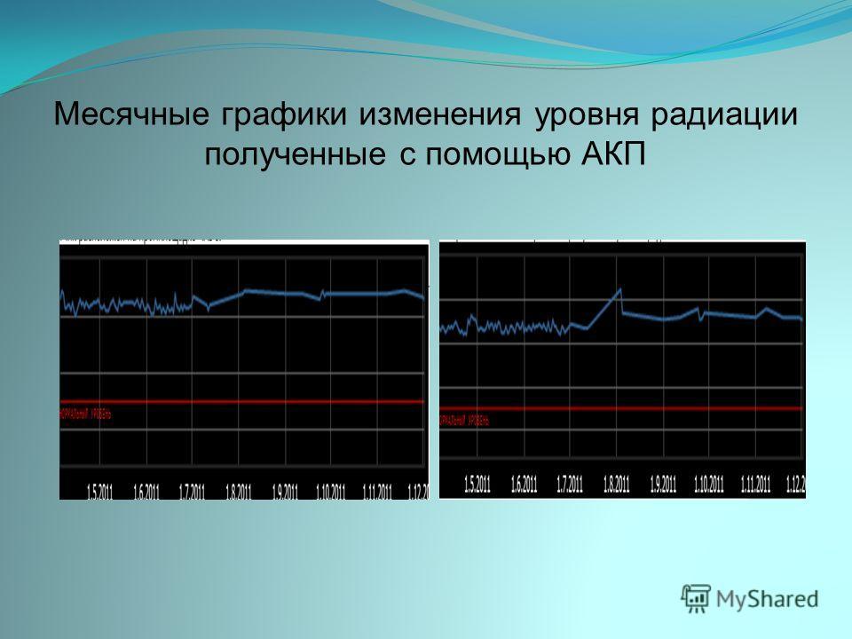 Месячные графики изменения уровня радиации полученные с помощью АКП