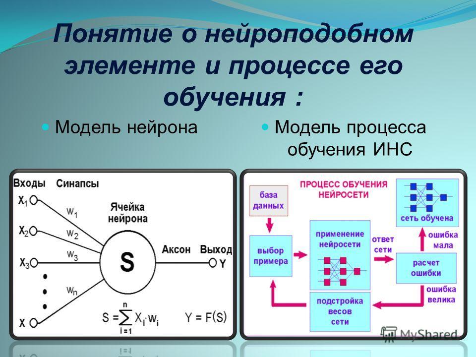 Понятие о нейроподобном элементе и процессе его обучения : Модель нейрона Модель процесса обучения ИНС