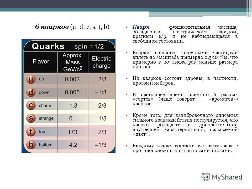 6 кварков (u, d, c, s, t, b) Кварк фундаментальная частица, обладающая электрическим зарядом, кратным e/3, и не наблюдающаяся в свободном состоянии. Кварки являются точечными частицами вплоть до масштаба примерно 0,5·10 19 м, что примерно в 20 тысяч