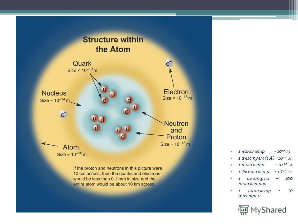 1 нанометр - 10 -6 м 1 ангстрем (1 Å) - 10 -10 м. 1 пикометр - 10 -12 м 1 фемтометр - 10 -15 м 1 ангстрем – 100 пикометров 1 нанометр - 10 ангстрем