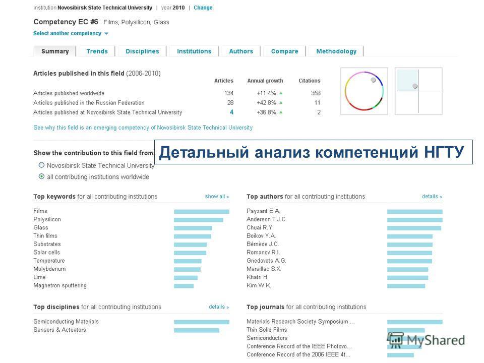 Детальный анализ компетенций НГТУ