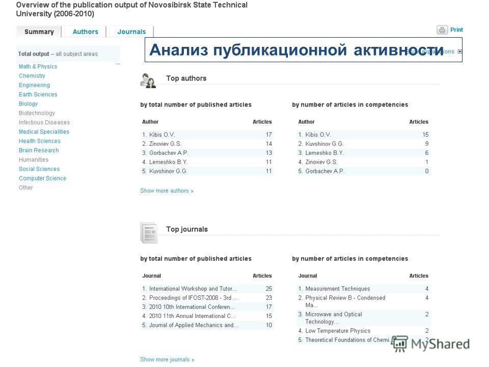 Анализ публикационной активности