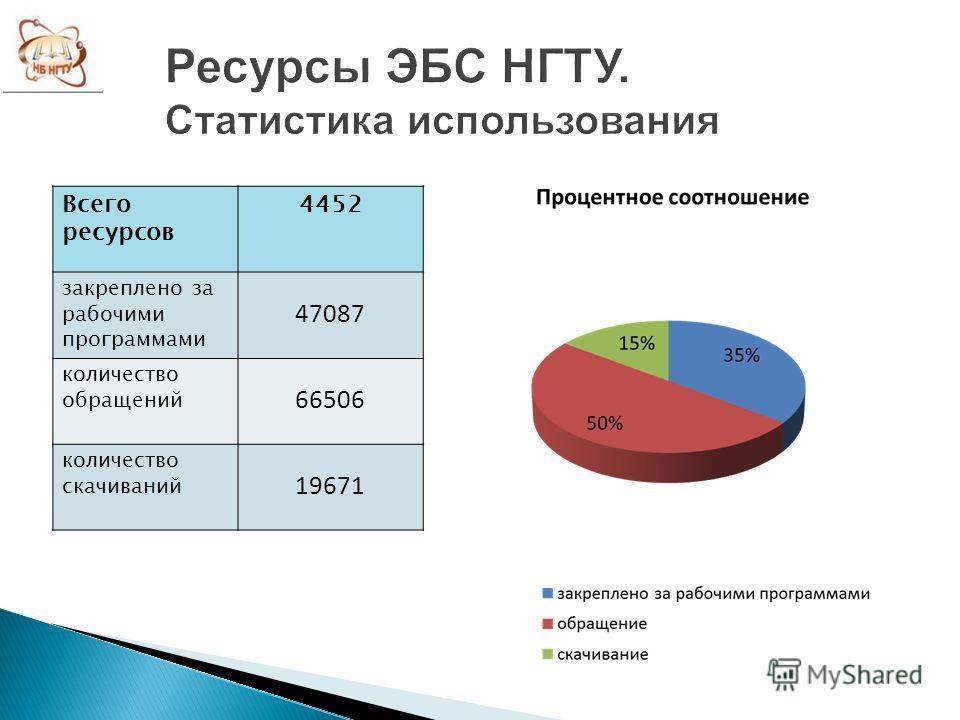 Всего ресурсов 4452 закреплено за рабочими программами 47087 количество обращений 66506 количество скачиваний 19671