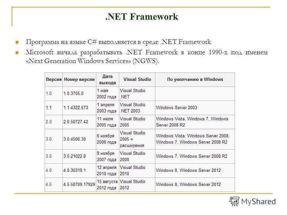 .NET Framework Программа на языке C# выполняется в среде.NET Framework Microsoft начала разрабатывать.NET Framework в конце 1990-х под именем «Next Generation Windows Services» (NGWS).